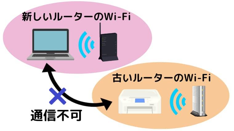 無線LAN接続でパソコンからの印刷ができなくなった場合の対処方法